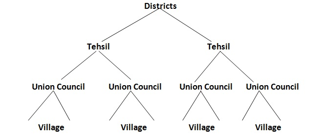 Local Governance system in Pakistan